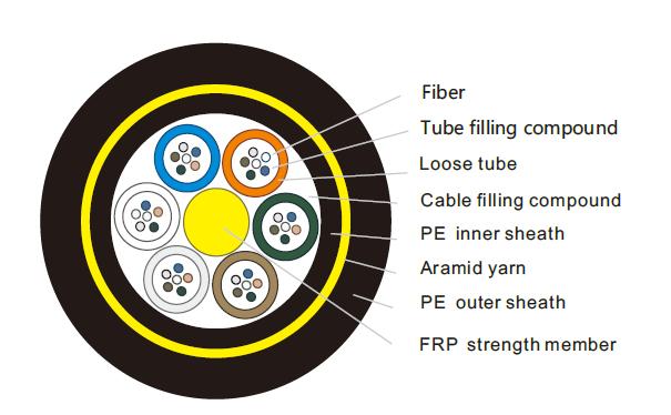 ADSS Fiber Optical Cable